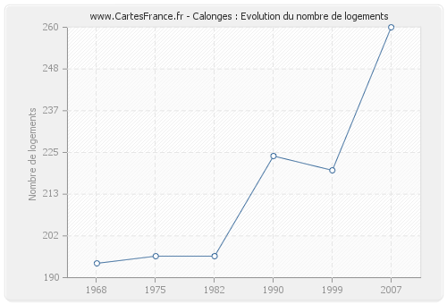 Calonges : Evolution du nombre de logements