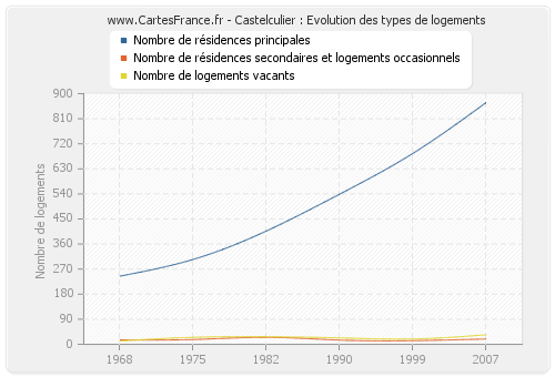 Castelculier : Evolution des types de logements