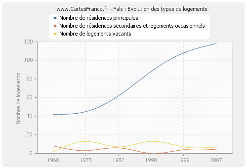 Fals : Evolution des types de logements