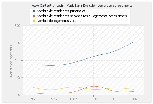 Madaillan : Evolution des types de logements