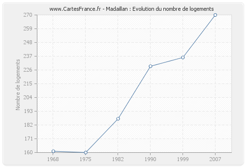 Madaillan : Evolution du nombre de logements