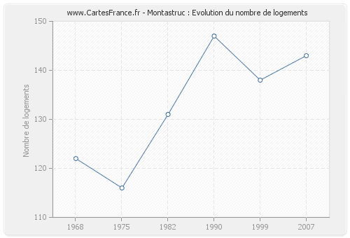 Montastruc : Evolution du nombre de logements