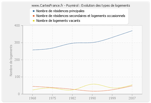 Puymirol : Evolution des types de logements