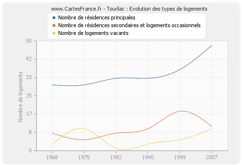 Tourliac : Evolution des types de logements