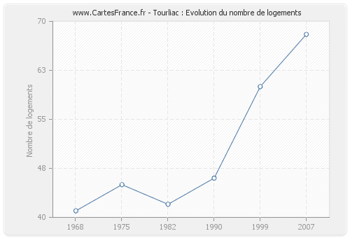 Tourliac : Evolution du nombre de logements
