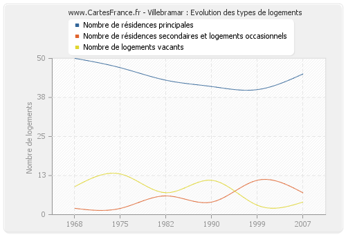 Villebramar : Evolution des types de logements