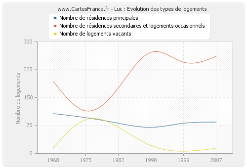 Luc : Evolution des types de logements