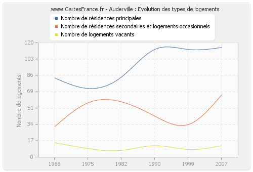 Auderville : Evolution des types de logements