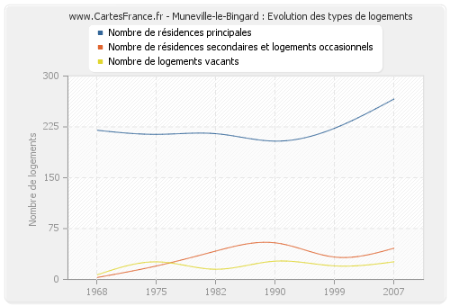 Muneville-le-Bingard : Evolution des types de logements