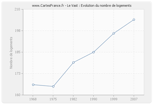 Le Vast : Evolution du nombre de logements
