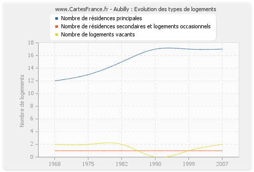 Aubilly : Evolution des types de logements