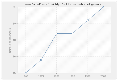 Aubilly : Evolution du nombre de logements