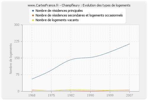 Champfleury : Evolution des types de logements