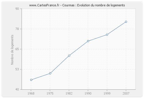 Courmas : Evolution du nombre de logements