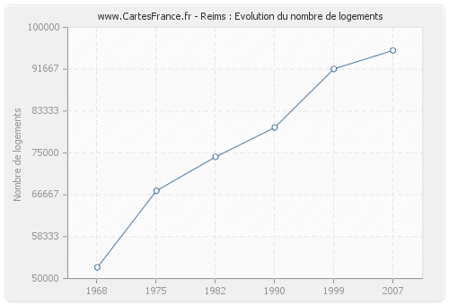 Reims : Evolution du nombre de logements
