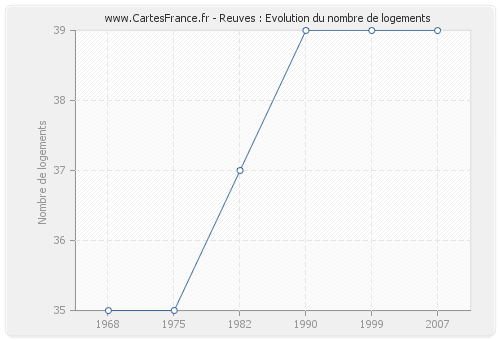 Reuves : Evolution du nombre de logements