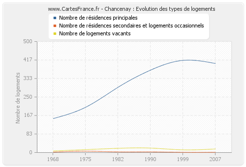 Chancenay : Evolution des types de logements