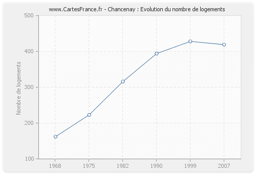 Chancenay : Evolution du nombre de logements