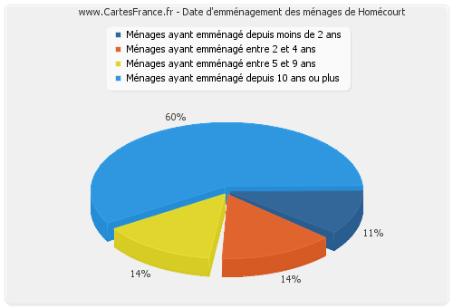 Logement homecourt statistiques de l 39 immobilier de for Code postal homecourt