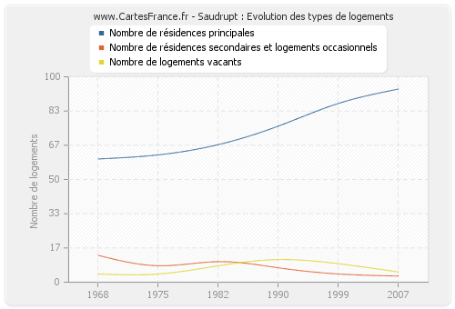 Saudrupt : Evolution des types de logements