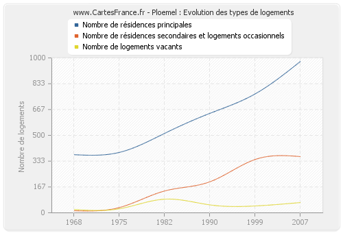 Ploemel : Evolution des types de logements