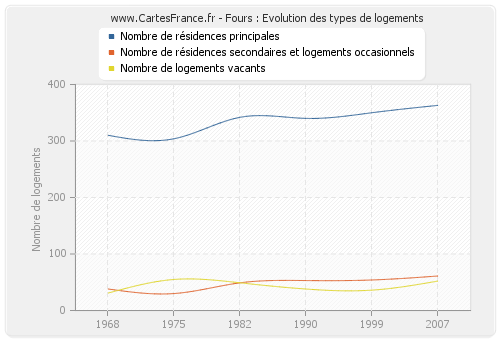 Fours : Evolution des types de logements