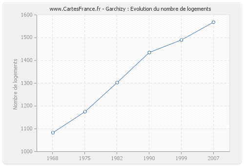 Garchizy : Evolution du nombre de logements
