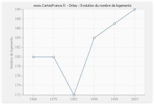 Onlay : Evolution du nombre de logements