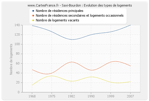Saxi-Bourdon : Evolution des types de logements