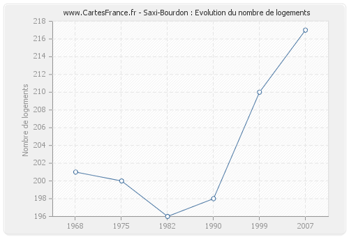 Saxi-Bourdon : Evolution du nombre de logements