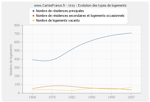 Urzy : Evolution des types de logements