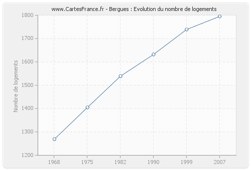 Bergues : Evolution du nombre de logements