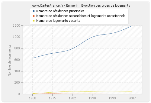 Emmerin : Evolution des types de logements