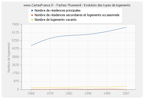 Faches-Thumesnil : Evolution des types de logements