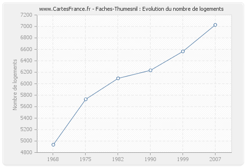 Faches-Thumesnil : Evolution du nombre de logements
