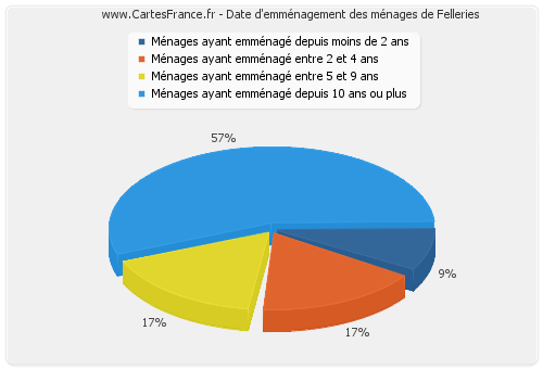 Date d'emménagement des ménages de Felleries