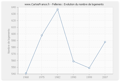 Felleries : Evolution du nombre de logements