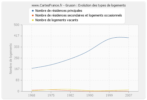 Gruson : Evolution des types de logements