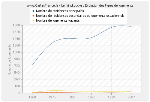 Leffrinckoucke : Evolution des types de logements