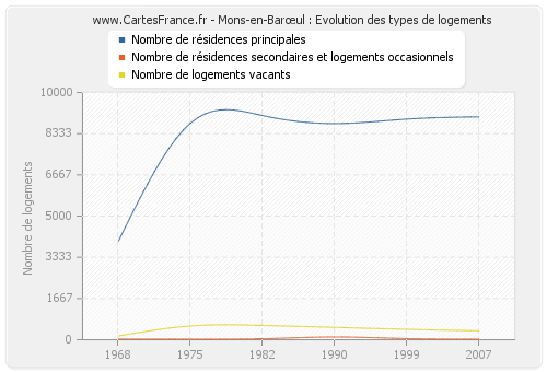 Mons-en-Barœul : Evolution des types de logements