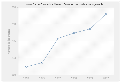 Naves : Evolution du nombre de logements