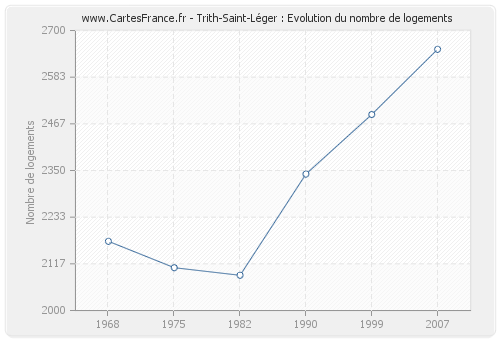 Trith-Saint-Léger : Evolution du nombre de logements