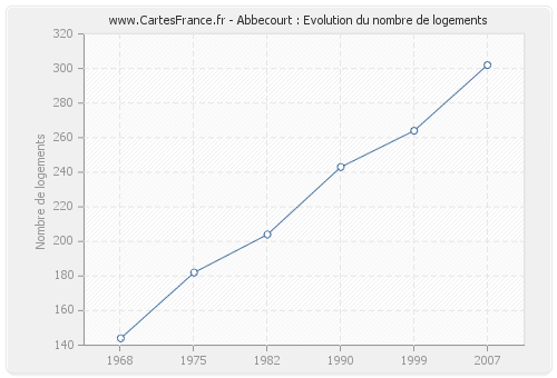 Abbecourt : Evolution du nombre de logements