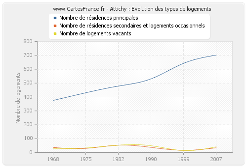 Attichy : Evolution des types de logements