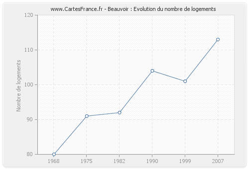 Beauvoir : Evolution du nombre de logements