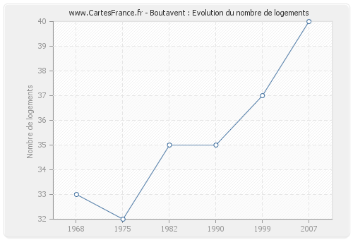 Boutavent : Evolution du nombre de logements
