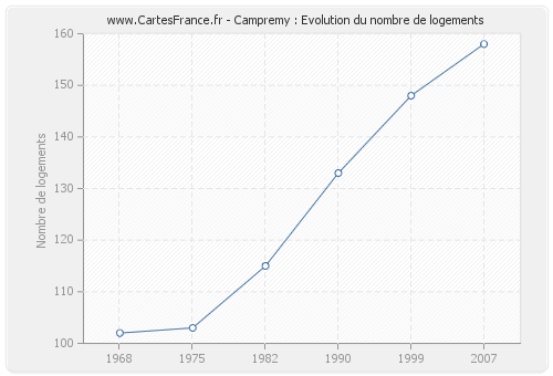 Campremy : Evolution du nombre de logements