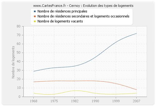 Cernoy : Evolution des types de logements
