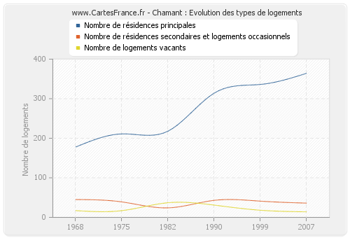Chamant : Evolution des types de logements