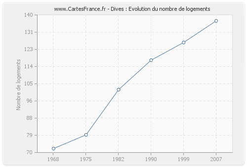 Dives : Evolution du nombre de logements